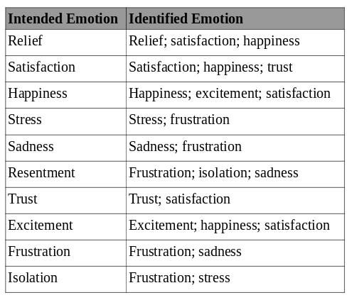 chart of intended & identified emotions. intended emotion: relief. identified emotion: relief; satisfaction; happiness. intended emotion: satisfaction. identified emotion: satisfaction; happiness; trust. intended emotion: happiness. identified emotion: happiness; excitment; satisfaction. intended emotion: stress. identified emotion: stress; frustration. intended emotion: sadness. identified emotion: sadness; frustration. intended emotion: resentment. identified emotion: frustration; isolation; sadness. intended emotion: trust. identified emotion: trust, satisfaction. intended emotion: excitement. identified emotion: excitement; happiness; satisfaction. intended emotion: frustration. identified emotion: frustration; sadness. intended emotion: isolation. identified emotion: frustration, stress.