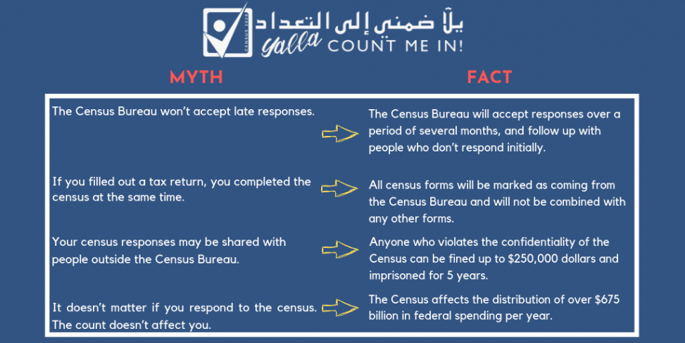 A table comparing myths about the census with the corresponding facts.