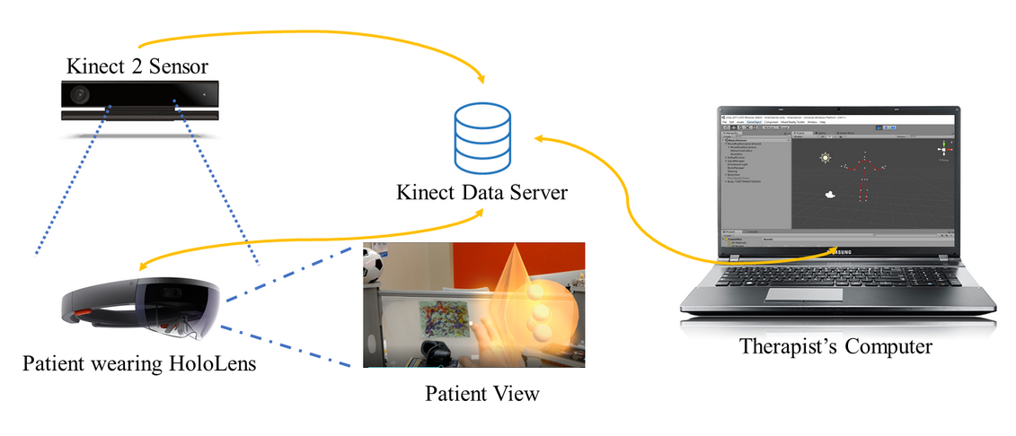 Diagram showing how the Kinect data server connects the therapist's computer to the Kinect sensor and the HoloLens. The sensor and the HoloLens work together to create the patient's view.